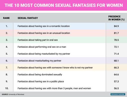bi_graphics_sexual-fantasies-commmon-in-women