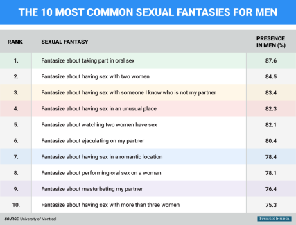 bi_graphics_sexual-fantasies-men